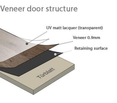 Cửa gỗ Veneer gồm 3 phần chính