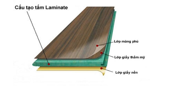 Cấu tạo bề mặt laminate